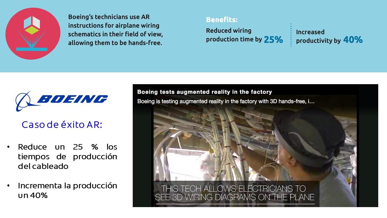 Caso de éxito AR: Reduce un 25 % los tiempos de producción del cableado Incrementa la producción un 40%